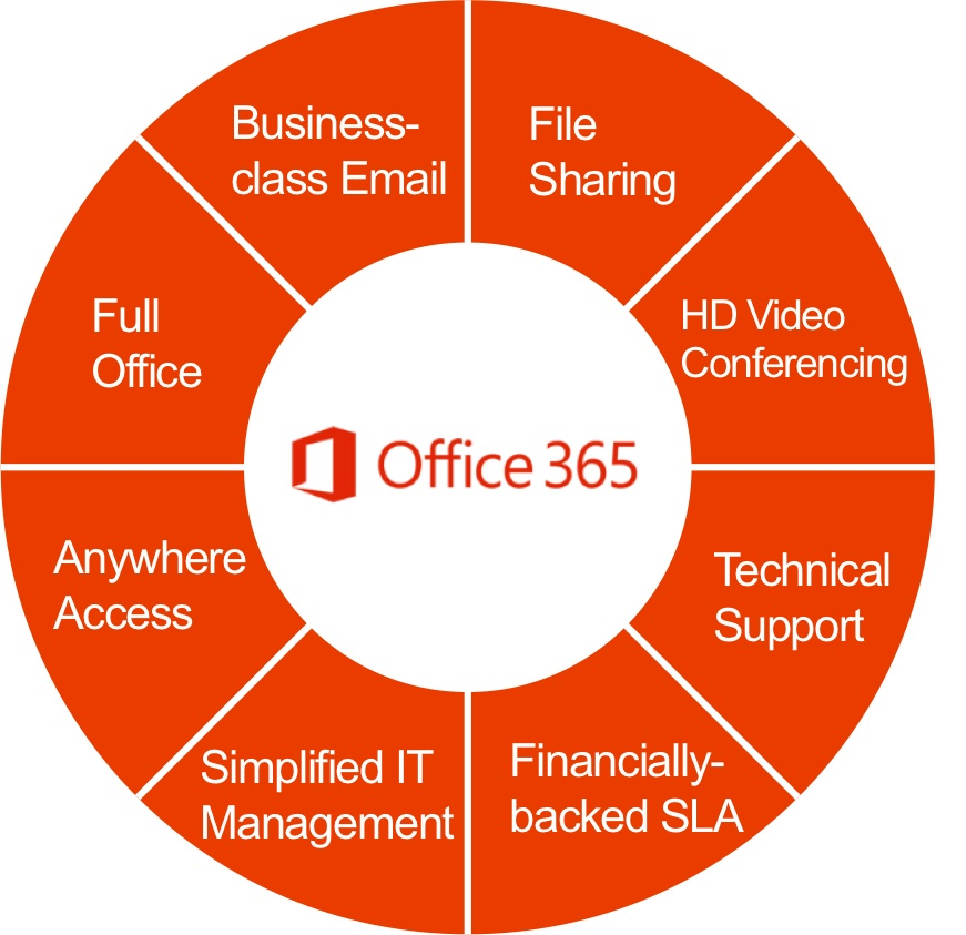 MS Office 365 migration